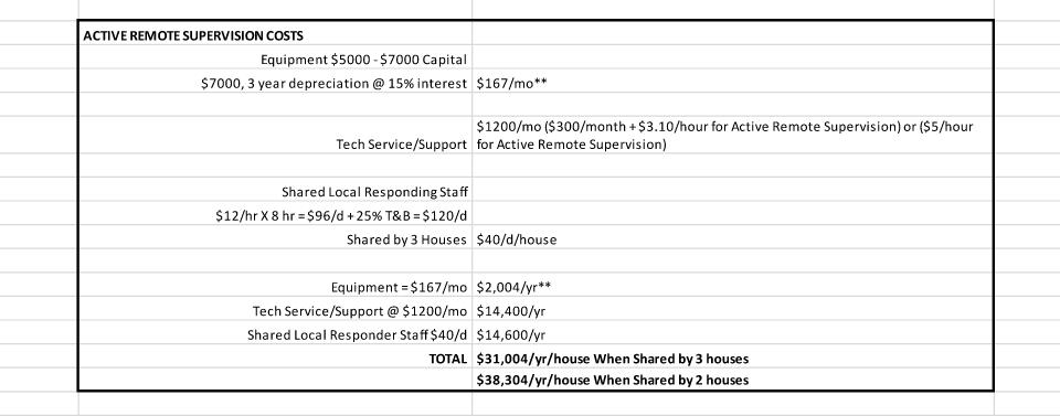 active monitoring cost scenario