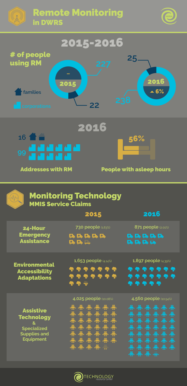 Tech Initiative Report - Info graphic